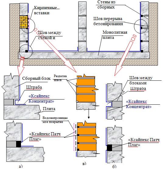 Фундамента подушки гидроизоляция