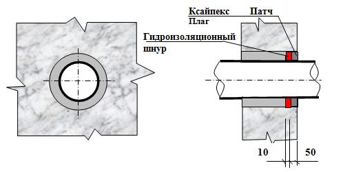 гидроизоляция проходок - 2