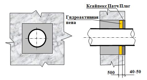 гидроизоляция проходок - 3