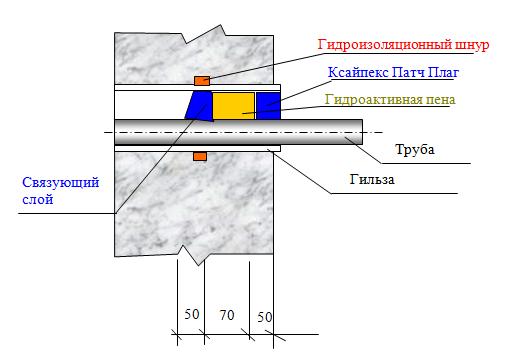 гидроизоляция проходок - 4