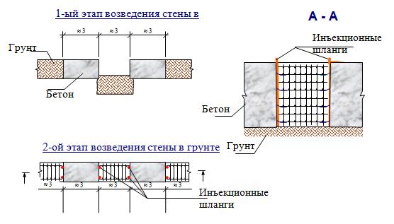 гидроизоляция стен в грунте 1