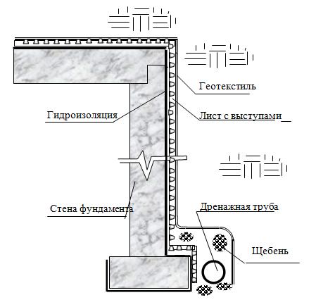 устройство дренажных систем - 2