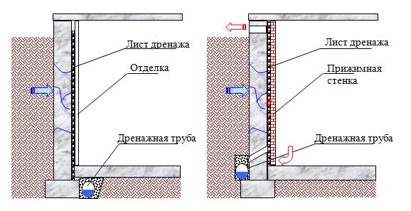 устройство дренажных систем - 6