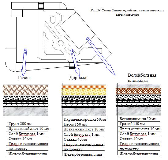 устройство дренажных систем - 8